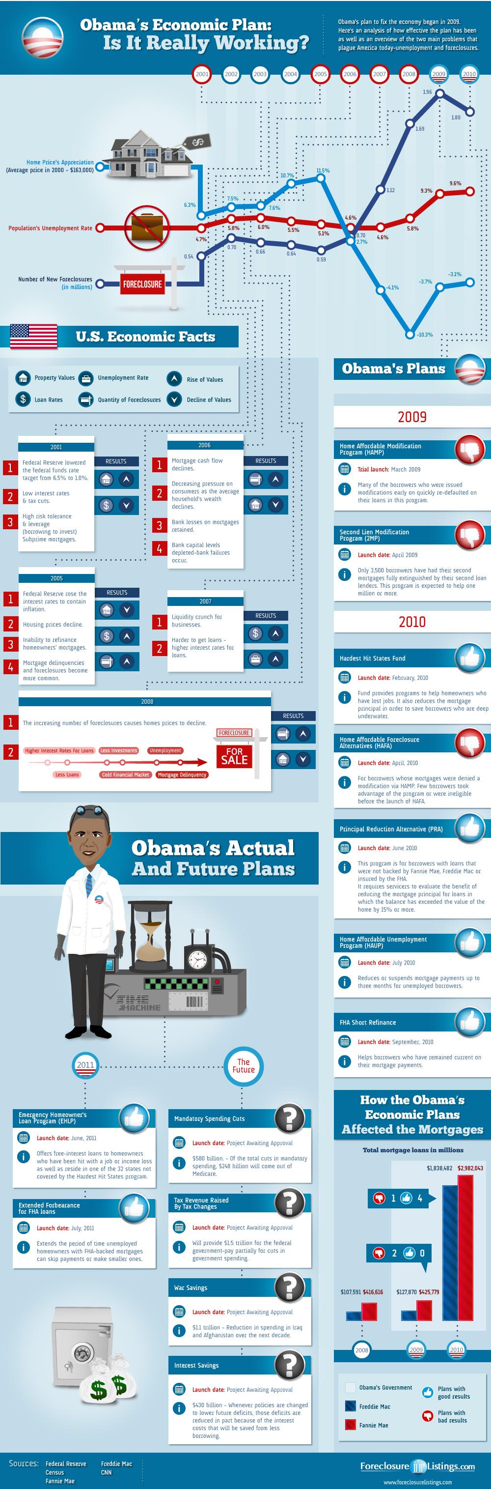 Obamas economic plan
